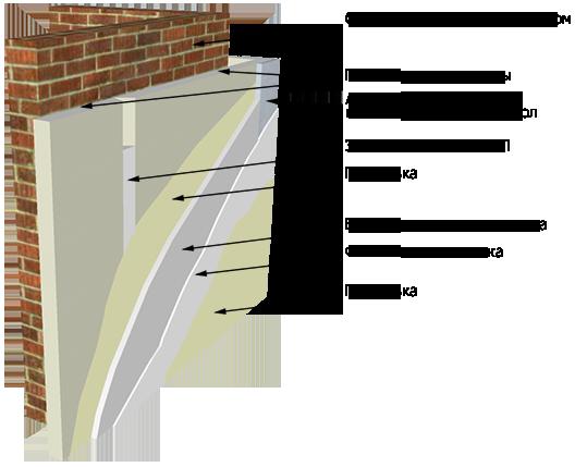 Подготовка стен из ГКЛ под обои